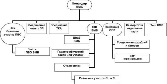 Типовая организация ВМБ к 1941 году
