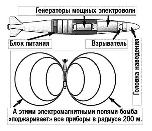 «Микроволновая» бомба